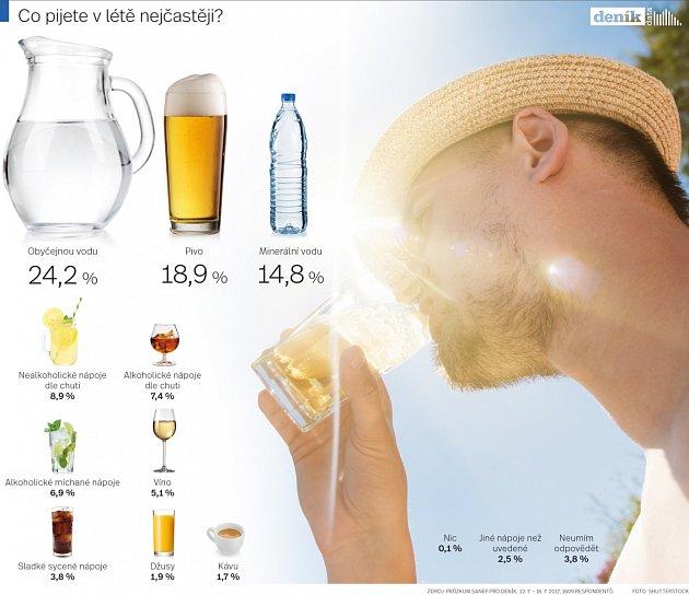 Data co pijeme