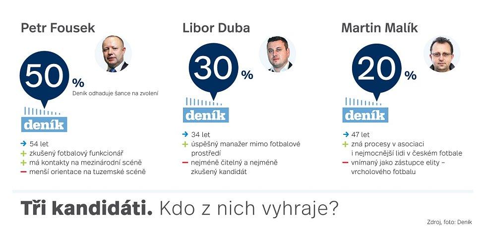 Kandidáti na šéfa FAČR.