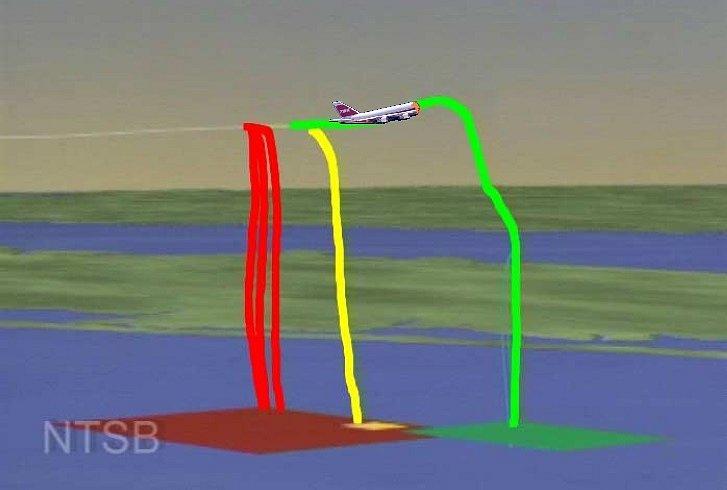 Výbuch palivové nádrže roztrhnul letadlo Boeing 747-100 na několik velkých částí, která do vody dopadla na tři místa.
