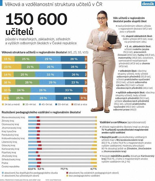 Grafika - věk a vzdělanost učitelů