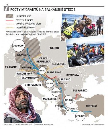 Počty migrantů na balkánské stezce.