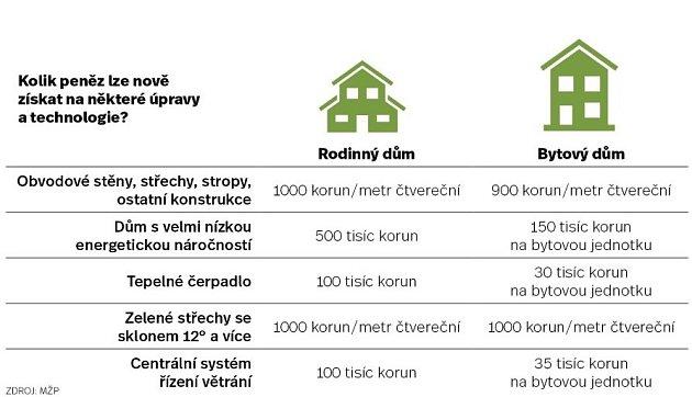 Nová zelená úsporám - Infografika