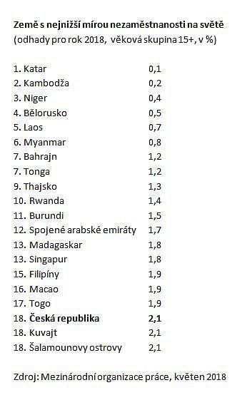 Česko patří mezi dvacítku zemí snejnižší nezaměstnaností na světě.