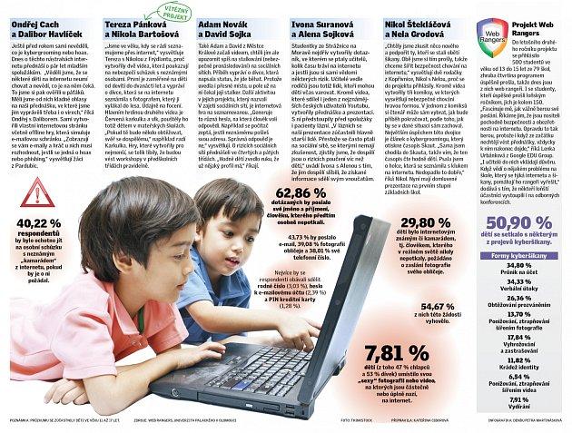 Děti na internetu