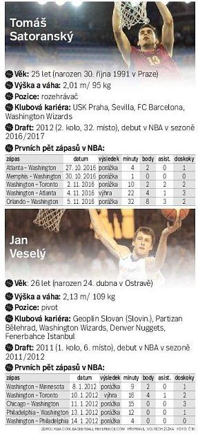 Tomáš Satoranský a Jan Veselý vNBA.