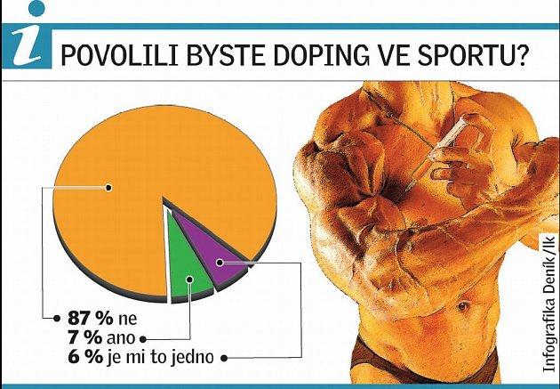Infografika: Povolili byste doping ve sportu?