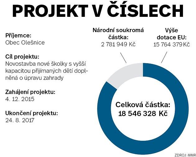 Projekt včíslech - Olešnice - Infografika