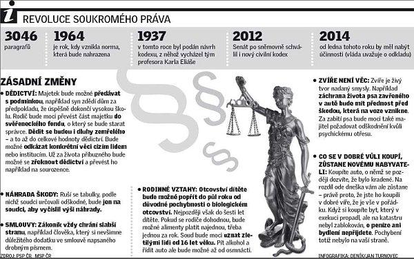 Revoluce soukromého práva