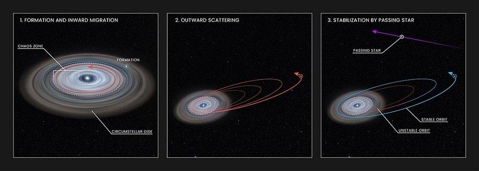 Tato grafika ukazuje, jak se mohla exoplaneta HD 106906 b během času vyvíjet a dosáhnout své dráhy