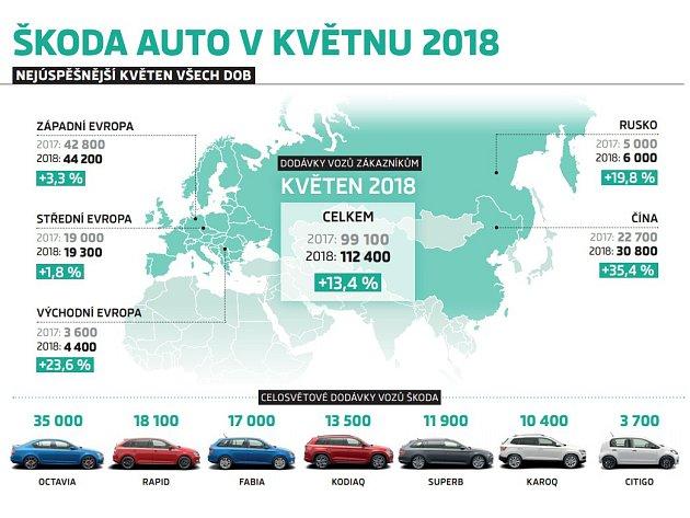 Prodej ŠKODA AUTO vkvětnu 2018
