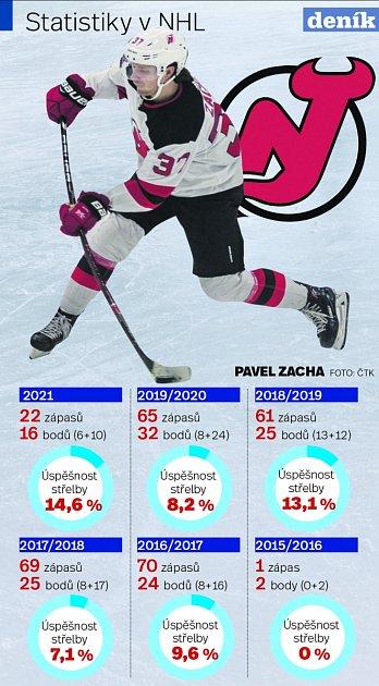 Zacha - Infografika