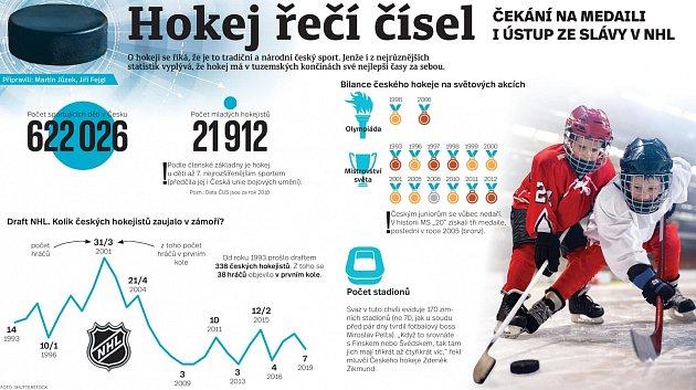 Hokej řečí čísel - Infografika