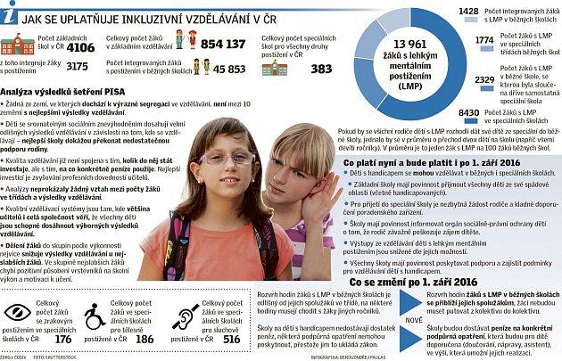 Jak se uplatňuje inkluzivní vzdělávání vČR?