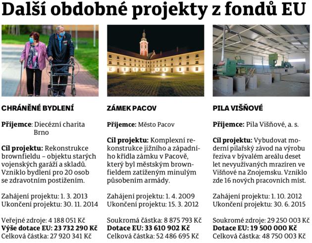 Další podobné projekty zfondů EU