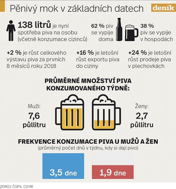 Infografika pivo.