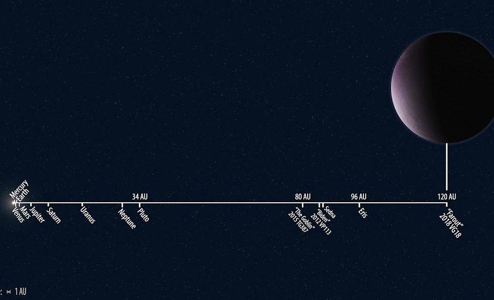 Měřítko vzdáleností objektů ve sluneční soustavě.