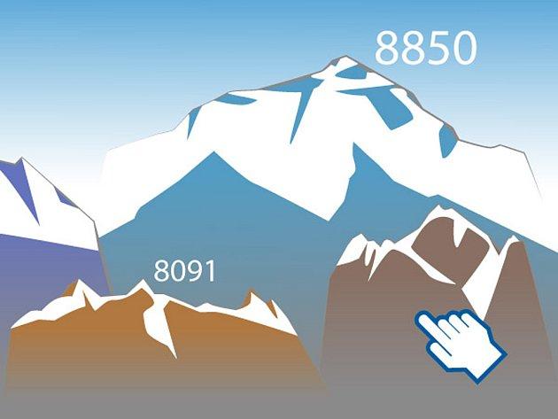 Nejvyšší hory světa.