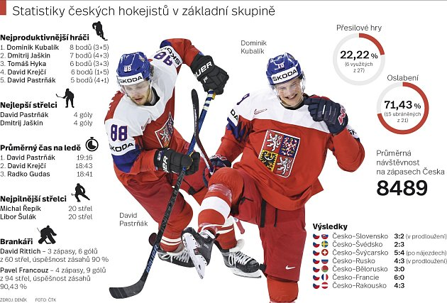 Statistiky českých hokejistů vzákladní skupině na MS.