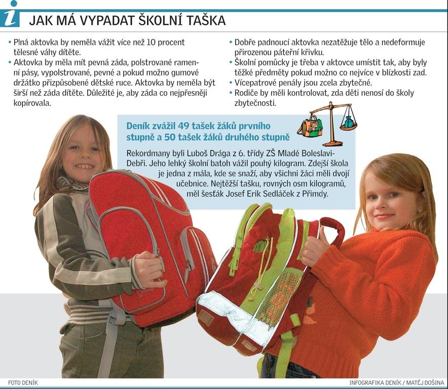 Test Deníku  Školní aktovky ničí dětem zdraví - Deník.cz 3971d6fc14