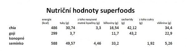 Nutriční hodnoty superfoods.