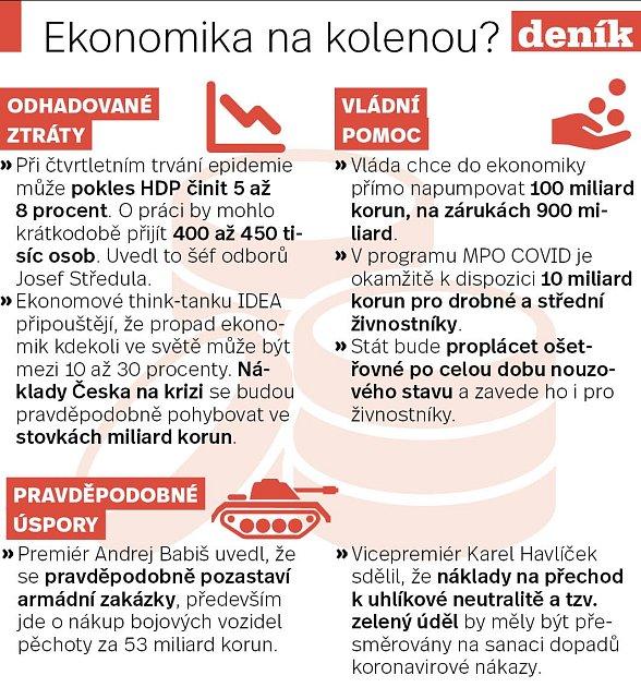 Ekonomika na kolenou?