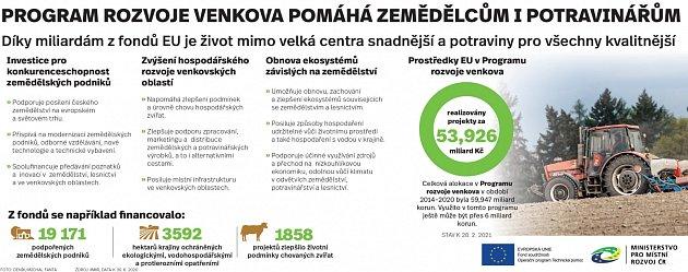 Eurofondy pomáhají zemědělcům ipotravinářům