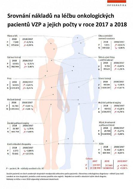 Srovnání nákladů na léčbu onkologických pacientů VZP.