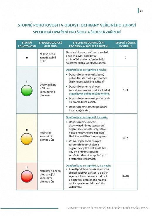 Manuál pro výuku na školách v době koronaviru - strana 14