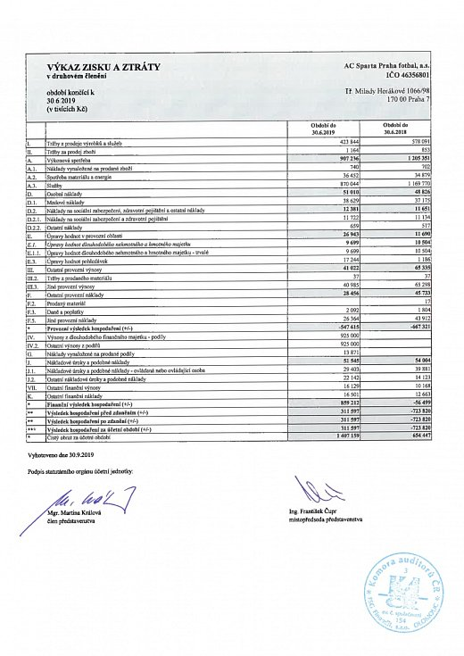 Sparta se za sezonu 2018/2019 chlubí ziskem, ale podívejte se na provozní výsledek hospodaření... Znovu mínus půl miliarda