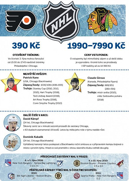 NHL vPraze - Infografika