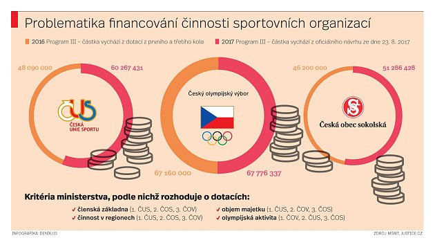 Problematika financování činnosti sportovních organizací.