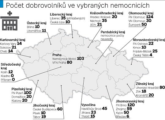 Počet dobrovolníků ve vybraných nemocnicích.
