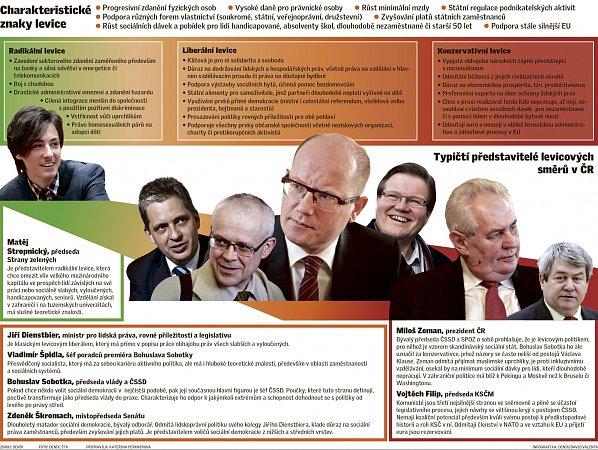 Typičtí představitelé levicových směrů vČR.