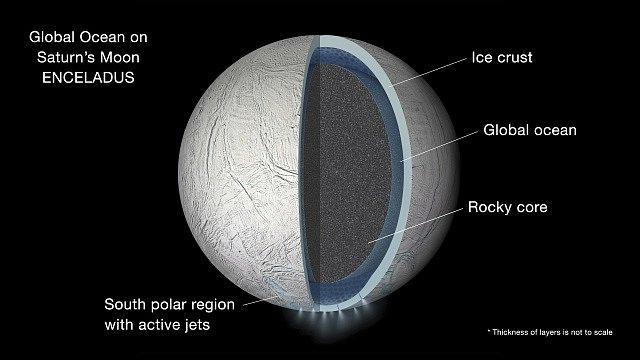 Průřez strukturou měsíce Enceladus