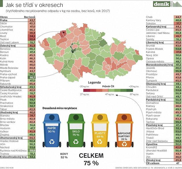 Infografika třídění odpadů