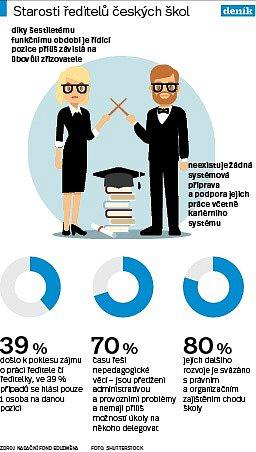 Ředitelé škol - Infografika