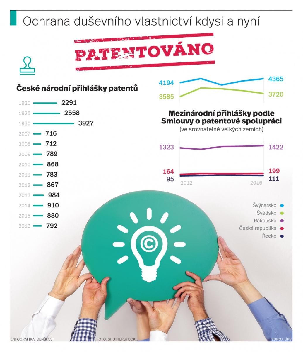 Firmy podceňují patenty. Mají jich méně než před lety - Deník.cz 6ab0ac63b70