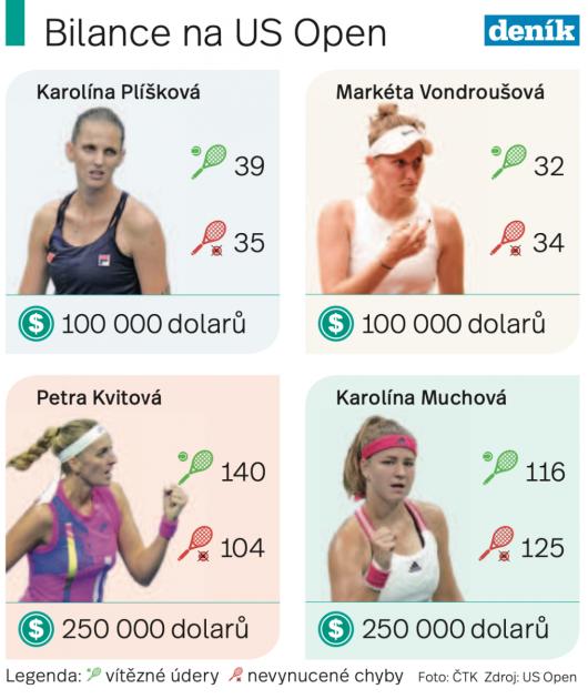 České tenistky