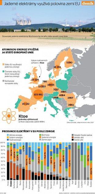 Jaderné elektrárny - Infografika