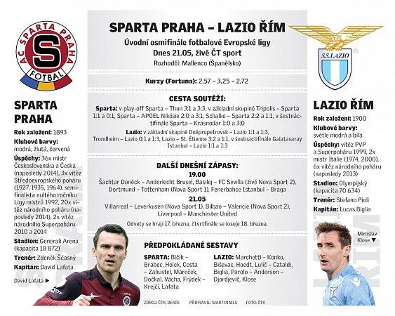 Sparta - Lazio Řím.
