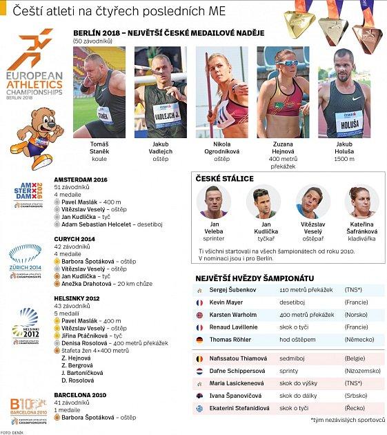 Čeští atleti na čtyřech posledních ME.
