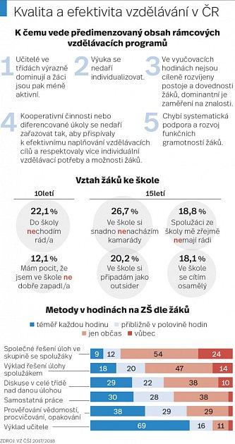 Kvalita a efektivita vzdělávání vČR.
