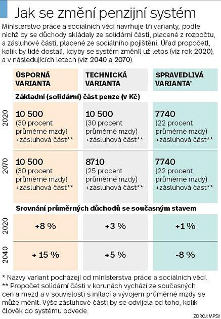 Důchody - Infografika