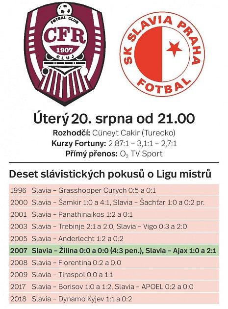 Slavia - Kluž - Infografika