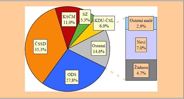 Preference na grafu STEM