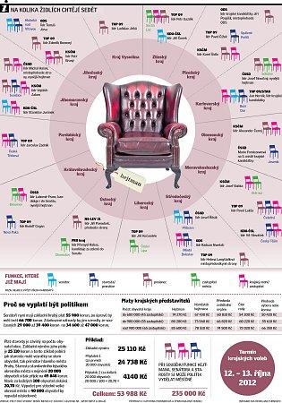 Na kolika židlích chtějí sedět.