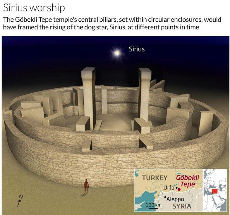 Centrální sloupy uprostřed kruhového prostoru jsou postaveny tak, aby při pohledu z různých míst rámovaly nejjasnější hvězdu Sirius