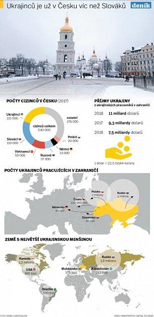 Ukrajinců je už vČesku víc než Slováků.