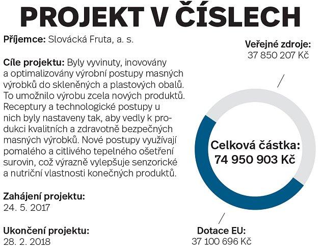 Slovácka Fruta, parametry projektu