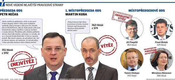 Nová podoba vedení ODS po kongresu Brně.